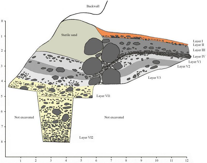 Stratigraphy of Njasara Cave (illustration)