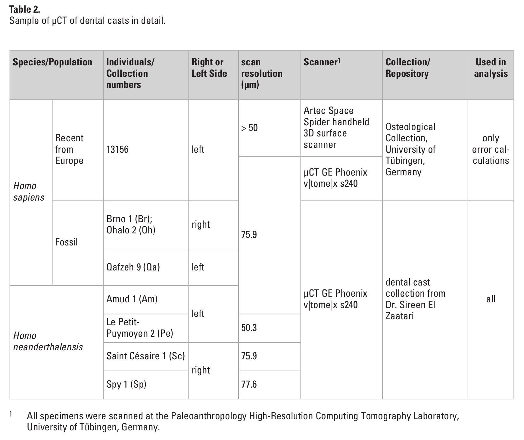 Table 2: Sample of μCT of dental casts in detail.
