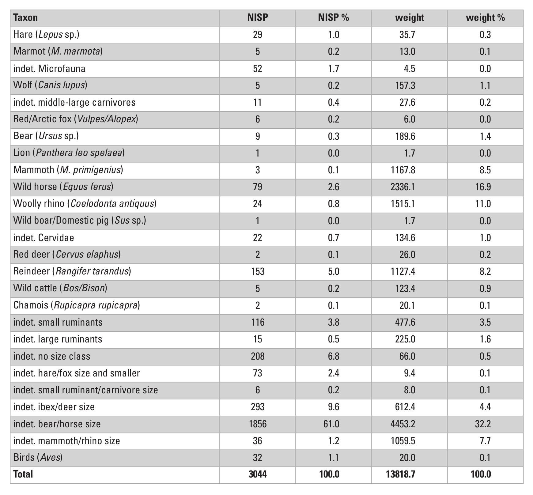 Table 6: Species list