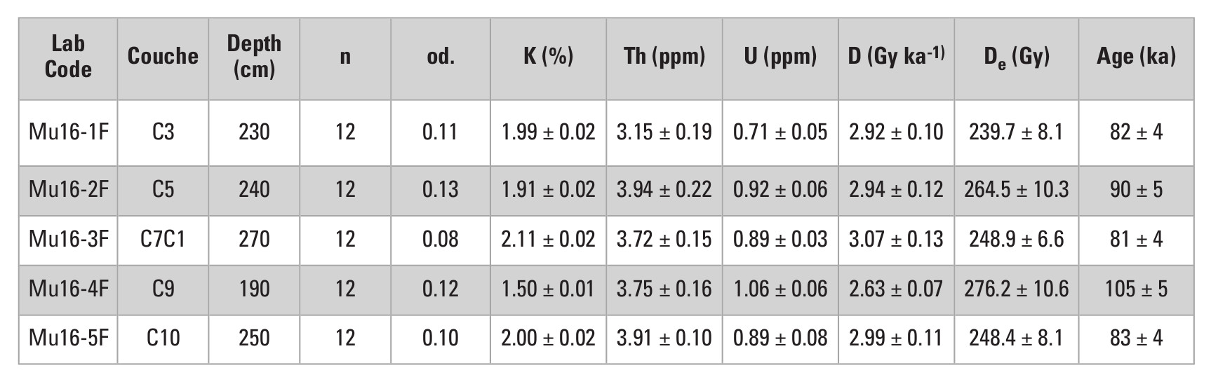 table: OSL dates