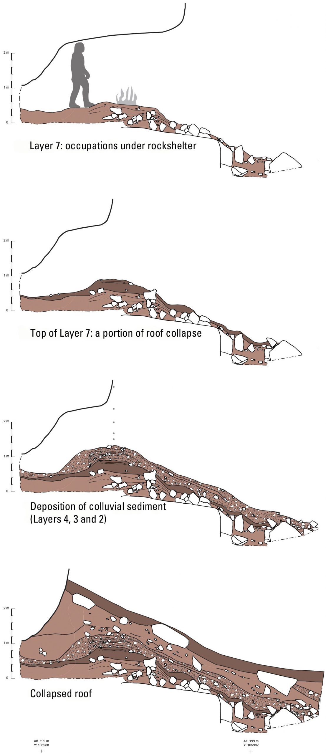 phases of roof collapse